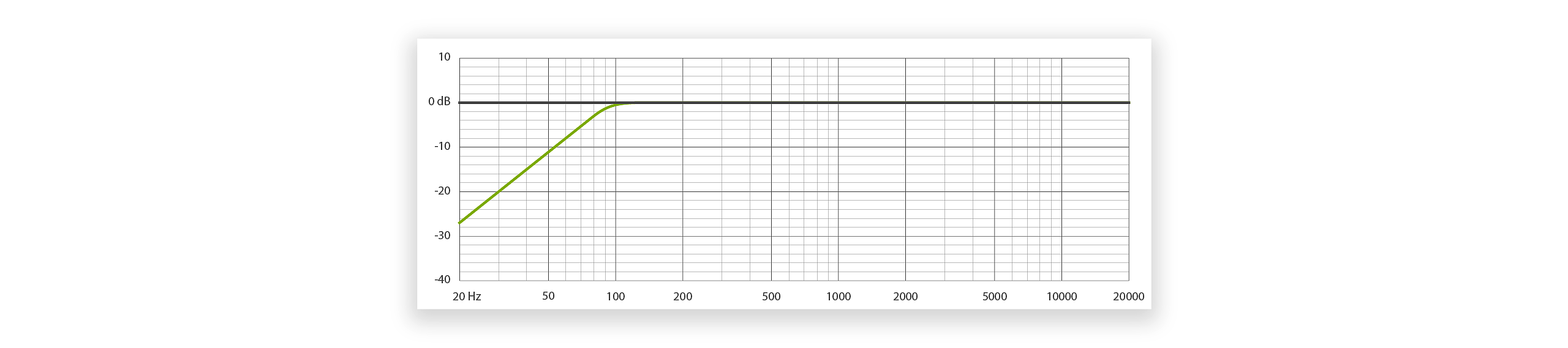 Low cut graph for the MTP 740