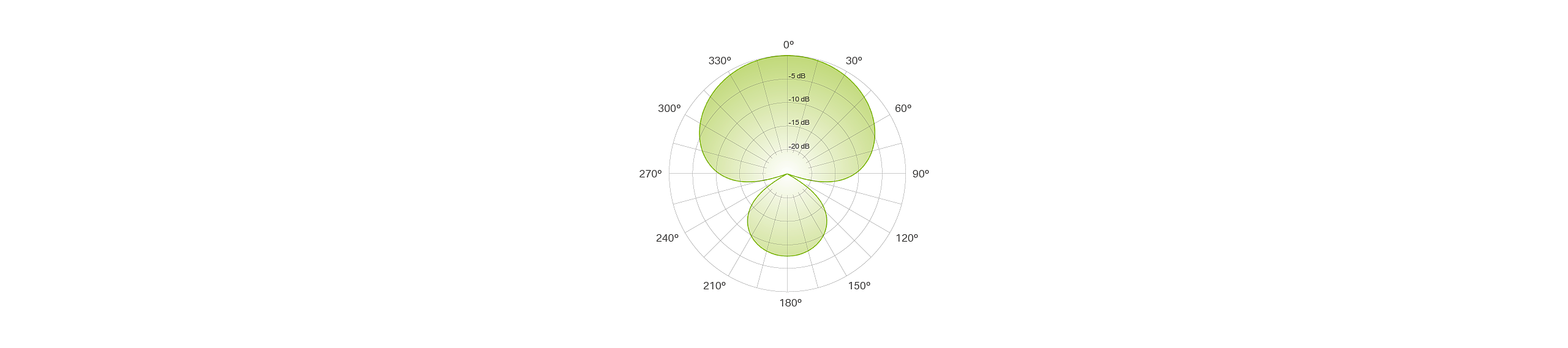 DTP 340 TT polar pattern