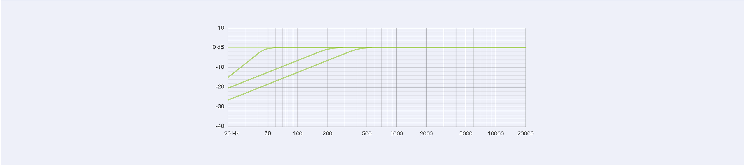 LCT840 Attenuation graph