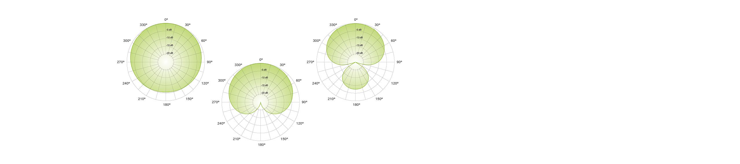 MTP 940 polar patterns